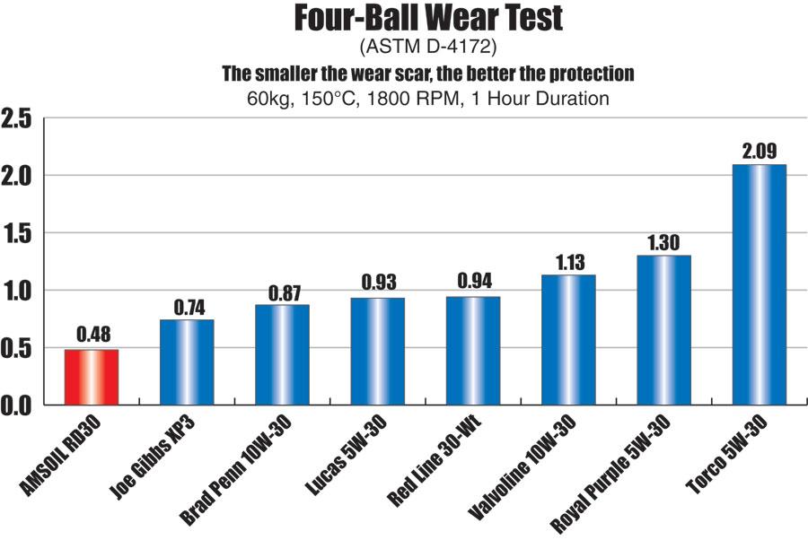 Amsoil RD30 Four Ball Wear Test ASTM D-4172