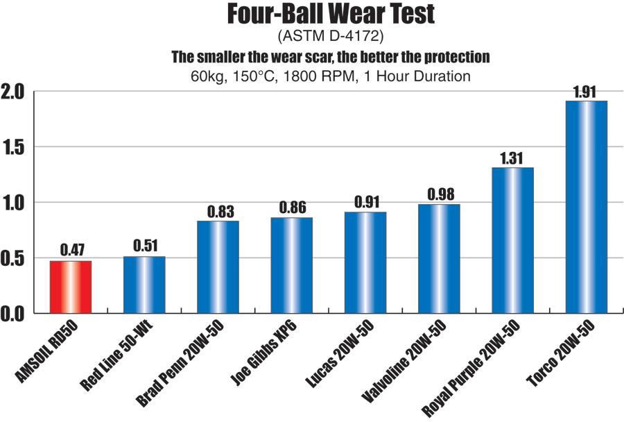 Amsoil RD50 Four Ball Wear Test ASTM D-4172