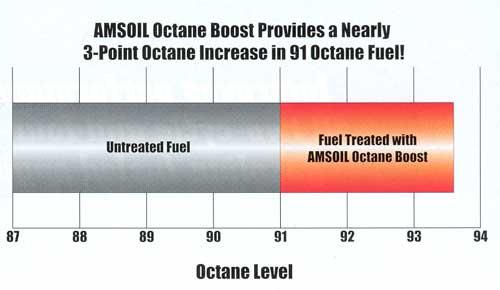 Amsoil Octane Boost Level Gain