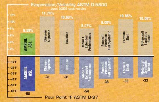 ASL Evaporation Volatility ASTM D-5800