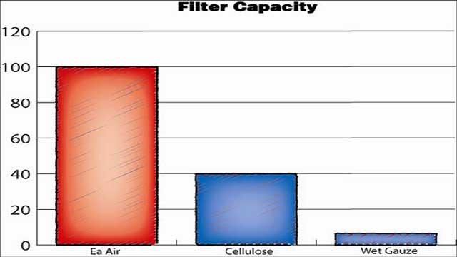 Oil Filter Comparison Chart