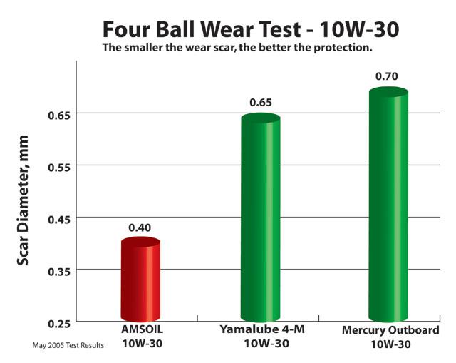4 ball wear tester: