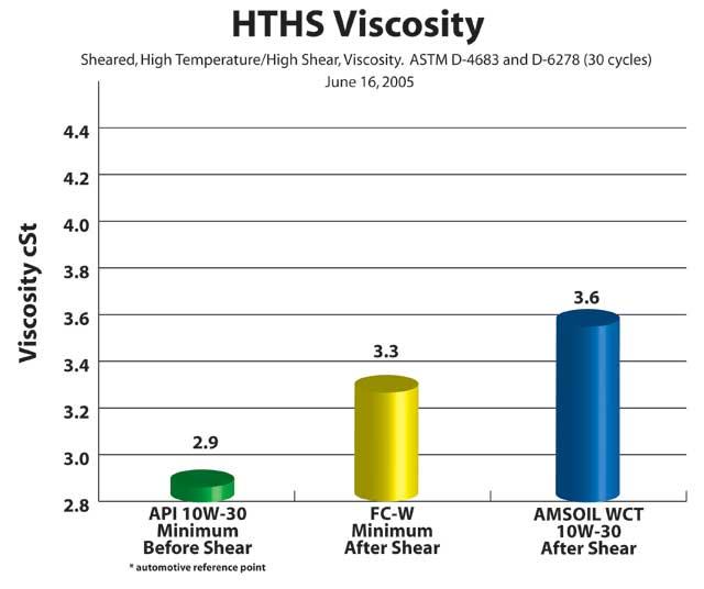 HTHS Viscosity